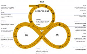 Approche itérative d'un projet digital -Agile/Design Thinking/Devops